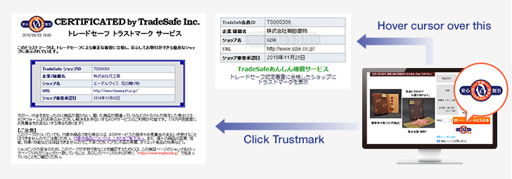 TradeSafe Trustmark Service (Qualification Review of EC Shops and Granting of the Mark)